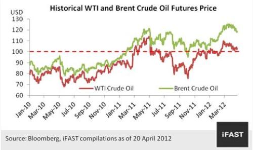 impact of higher oil prices International monetary fund the impact of higher oil prices on the global economy prepared by the research department 1 approved by michael mussa.