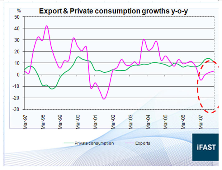 Steering Malaysias Economy Consumption And Commodities